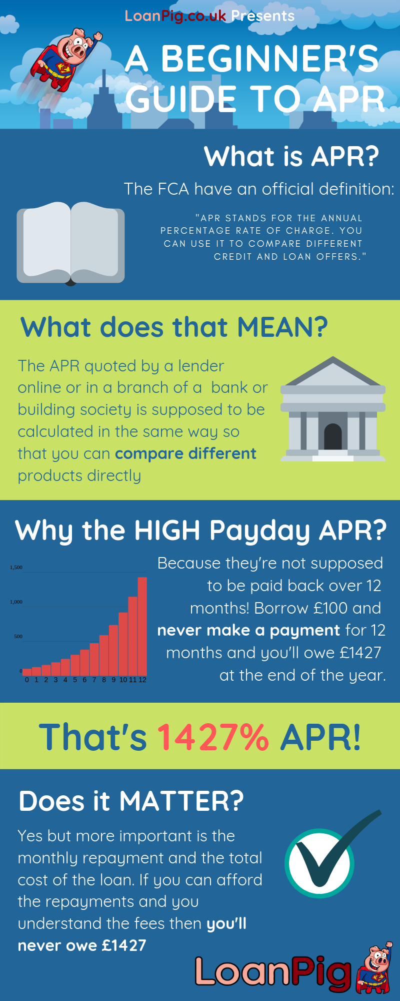 LoanPig.co.uk - A Beginners Guide To APR Infographic