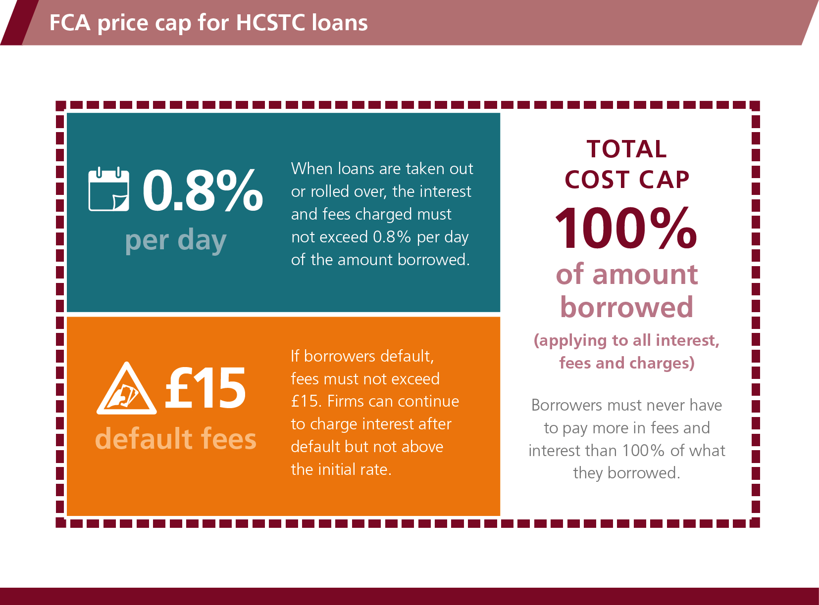 FCA price cap for HCSTC loans